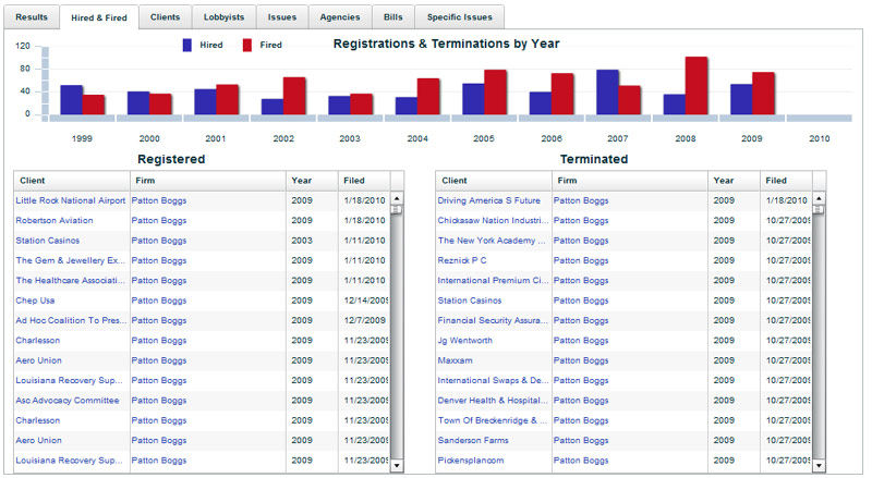 Lobbying Firm Report Registrations and Terminations